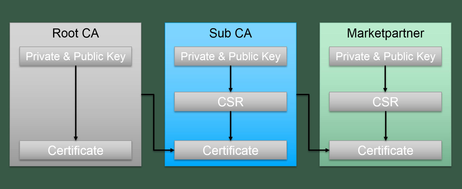 Certificate Generation with OpenSSL | Produktdokumentation